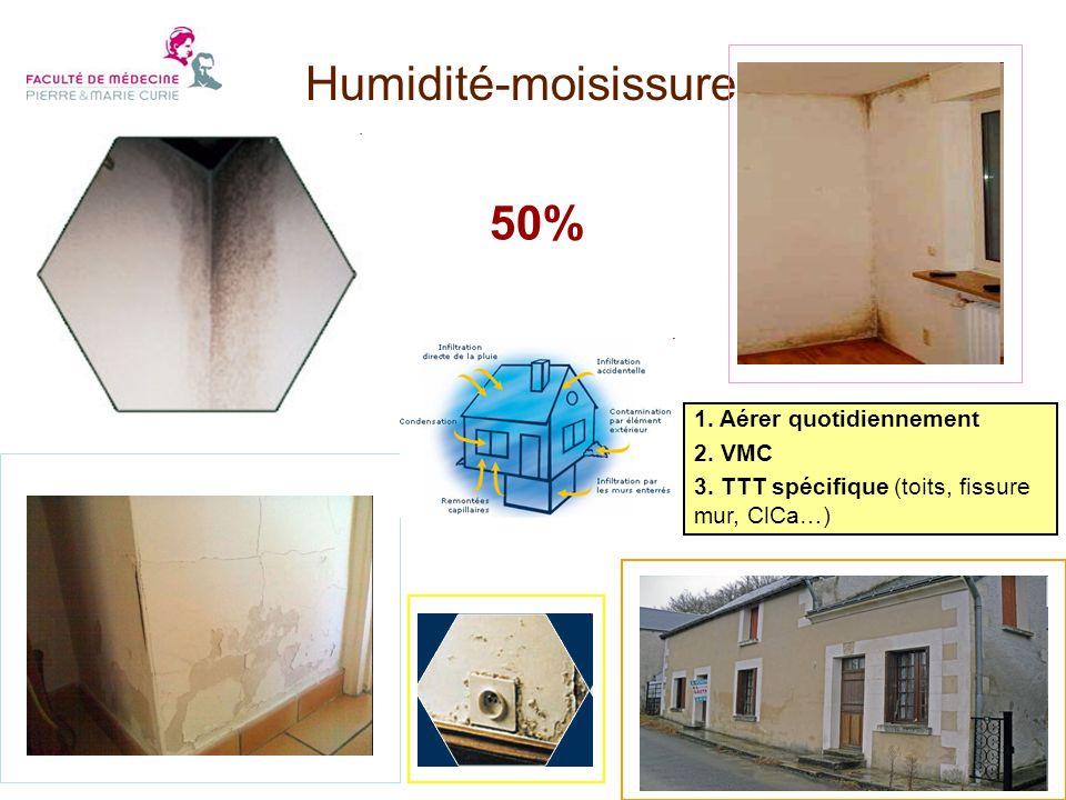 Humidité-moisissures 50% 1. Aérer quotidiennement 2. VMC 3. TTT spécifique (toits, fissure mur, ClCa…)