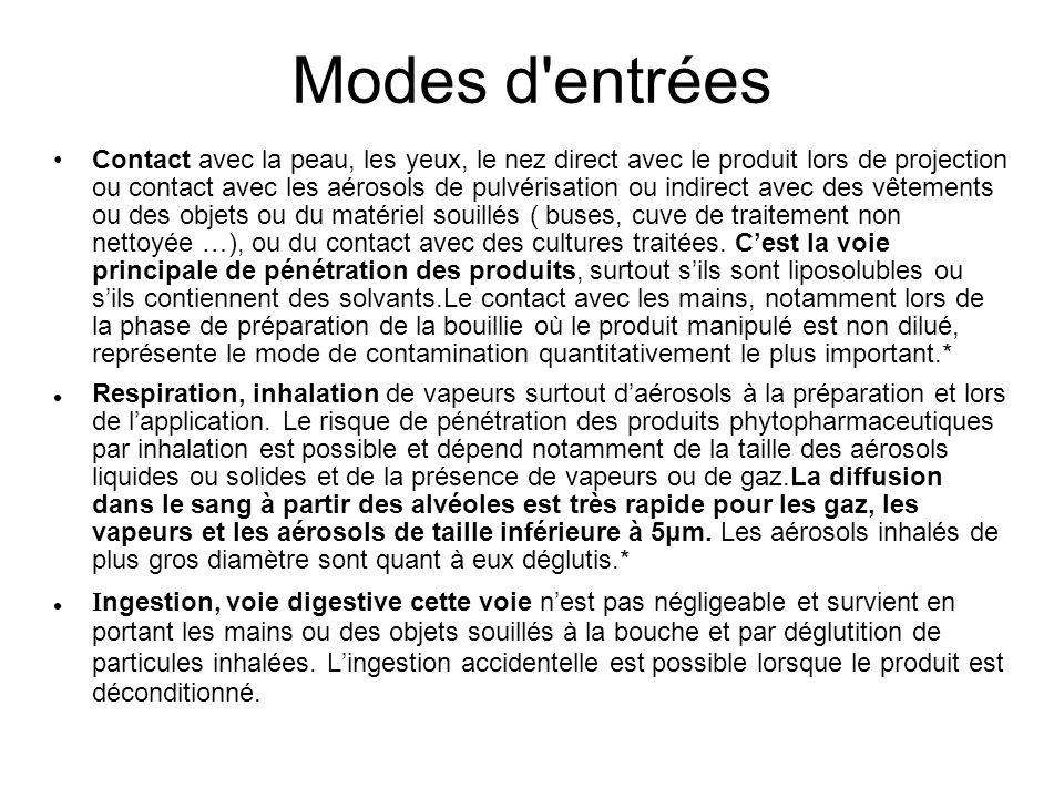 Modes d'entrées Contact avec la peau, les yeux, le nez direct avec le produit lors de projection ou contact avec les aérosols de pulvérisation ou indi