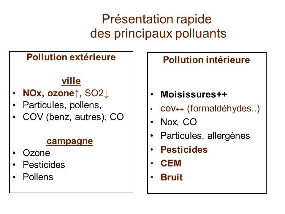 Pollution extérieure ville NOx, ozone, SO2 Particules, pollens, COV (benz, autres), CO campagne Ozone Pesticides Pollens Présentation rapide des princ