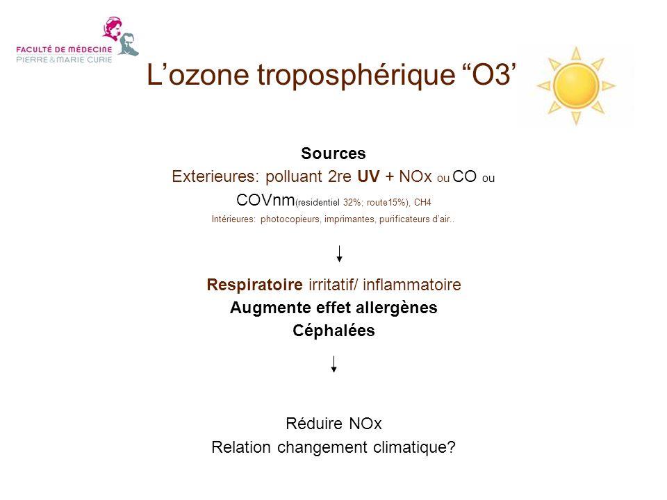 Sources Exterieures: polluant 2re UV + NOx ou CO ou COVnm (residentiel 32%; route15%), CH4 Intérieures: photocopieurs, imprimantes, purificateurs dair