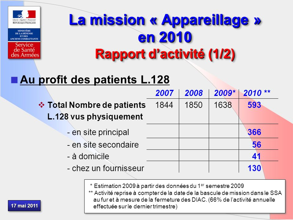 17 mai 2011 La mission « Appareillage » en 2010 Rapport dactivité (1/2) Au profit des patients L.128 200720082009*2010 ** Total Nombre de patients1844