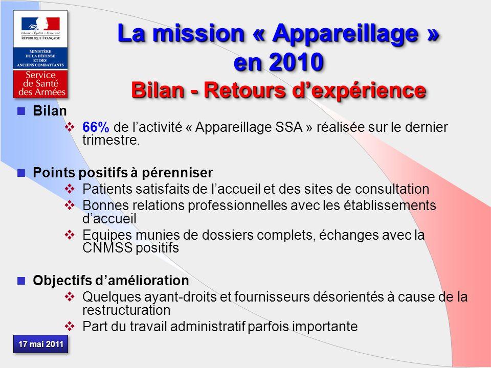 17 mai 2011 La mission « Appareillage » en 2010 Bilan - Retours dexpérience Bilan 66% de lactivité « Appareillage SSA » réalisée sur le dernier trimestre.