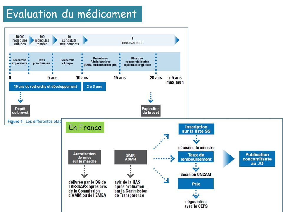 Evaluation du médicament En France