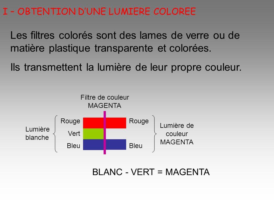 Rouge Vert Bleu Lumière blanche Filtre de couleur JAUNE Lumière de couleur JAUNE Rouge Vert BLANC - BLEU = JAUNE Rouge Vert Bleu Lumière blanche Filtre de couleur CYAN Lumière de couleur CYAN Vert Bleu BLANC - ROUGE = CYAN