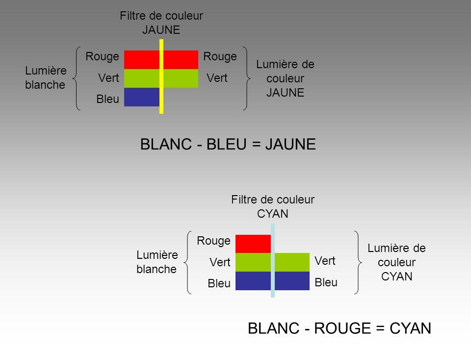 Rouge Vert Bleu Lumière blanche Filtre de couleur JAUNE Lumière de couleur JAUNE Rouge Vert BLANC - BLEU = JAUNE Rouge Vert Bleu Lumière blanche Filtr