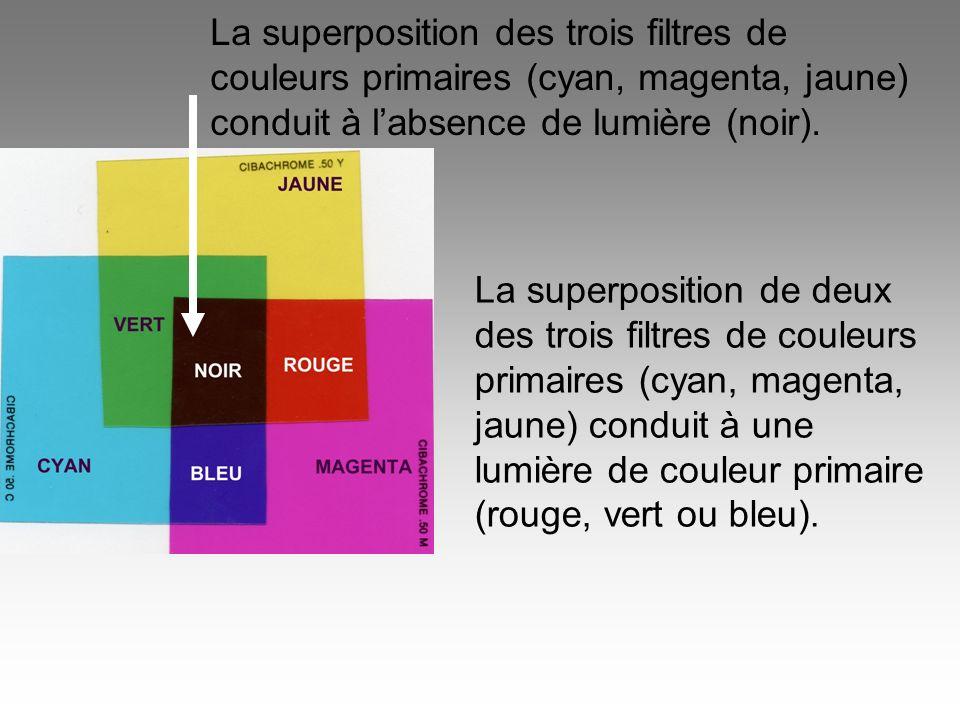 La superposition des trois filtres de couleurs primaires (cyan, magenta, jaune) conduit à labsence de lumière (noir). La superposition de deux des tro