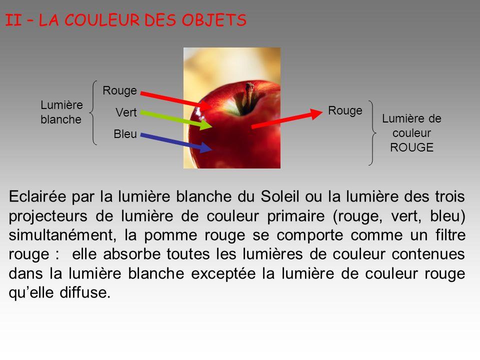Eclairée en lumière de couleur bleue, elle absorbera totalement cette lumière : la pomme rouge apparaîtra noire.
