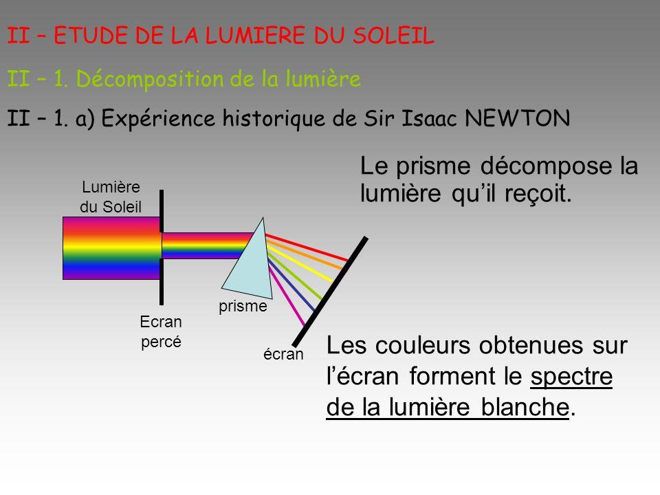 II – ETUDE DE LA LUMIERE DU SOLEIL Les couleurs obtenues sur lécran forment le spectre de la lumière blanche. II – 1. Décomposition de la lumière II –