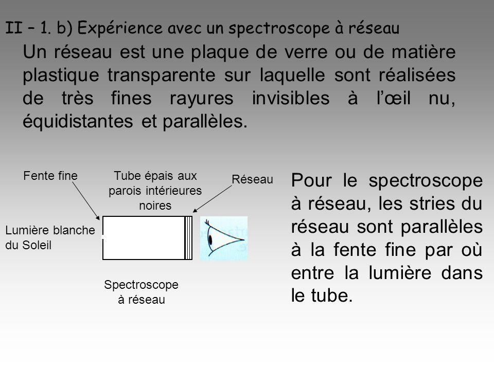 Lobservateur qui regarde la lumière blanche du Soleil à travers un spectroscope à réseau voit ceci Ordre 0 Ordre +1 Ordre +2Ordre -1Ordre -2 On constate que le réseau fournit plusieurs spectres qui sont répartis de manière symétrique de part et dautre dune tâche blanche.