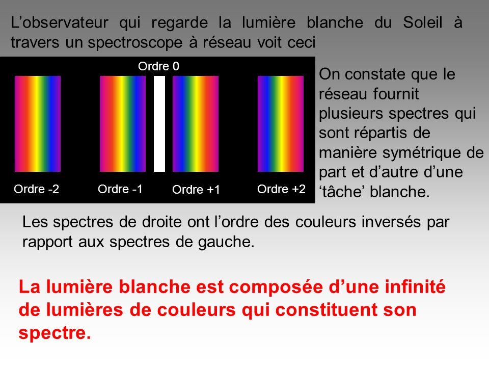 Lobservateur qui regarde la lumière blanche du Soleil à travers un spectroscope à réseau voit ceci Ordre 0 Ordre +1 Ordre +2Ordre -1Ordre -2 On consta