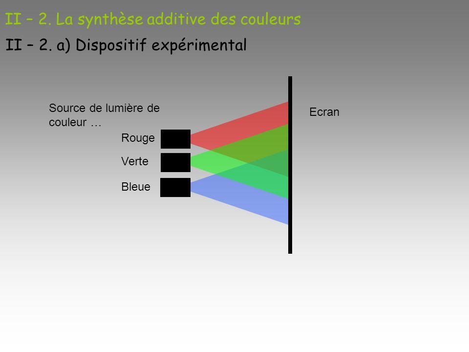 II – 2. La synthèse additive des couleurs II – 2. a) Dispositif expérimental Ecran Source de lumière de couleur … Rouge Verte Bleue