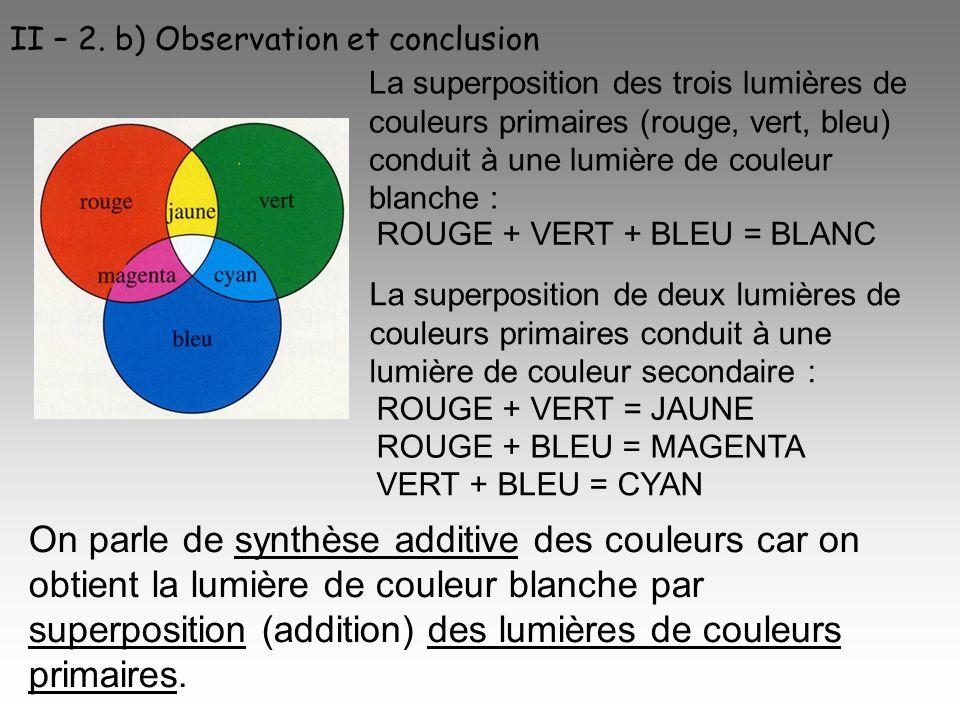 II – 2. b) Observation et conclusion La superposition des trois lumières de couleurs primaires (rouge, vert, bleu) conduit à une lumière de couleur bl