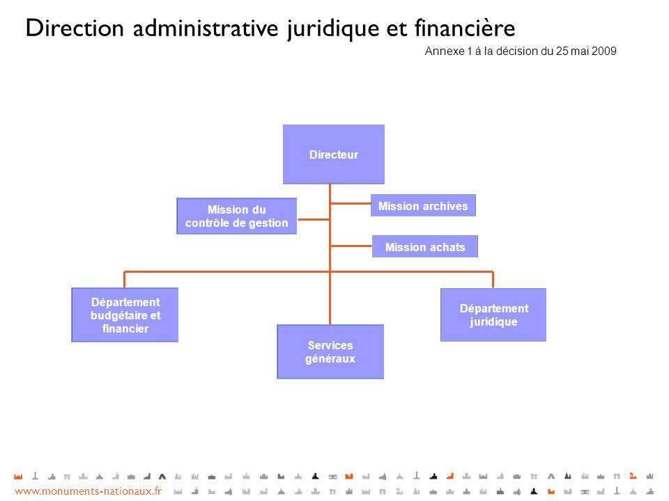 www.monuments-nationaux.fr Directeur Département budgétaire et financier Département juridique Mission archives Services généraux Direction administra
