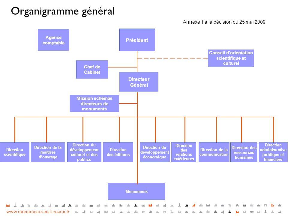 www.monuments-nationaux.fr Organigramme général Directeur Général Direction scientifique Direction de la maitrise douvrage Direction du développement