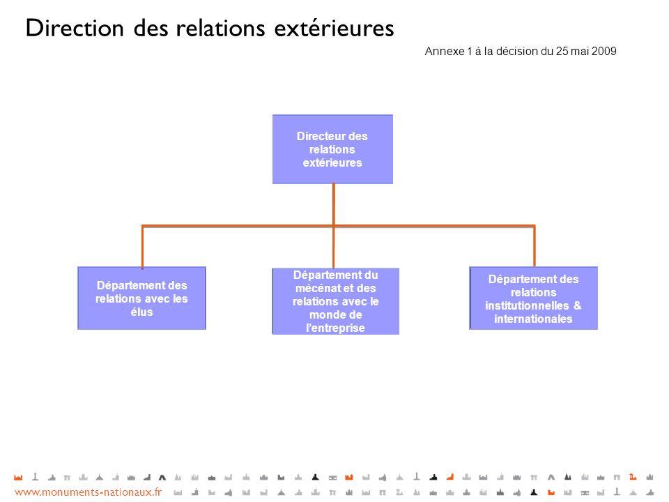 www.monuments-nationaux.fr Directeur des relations extérieures Département des relations avec les élus Département du mécénat et des relations avec le