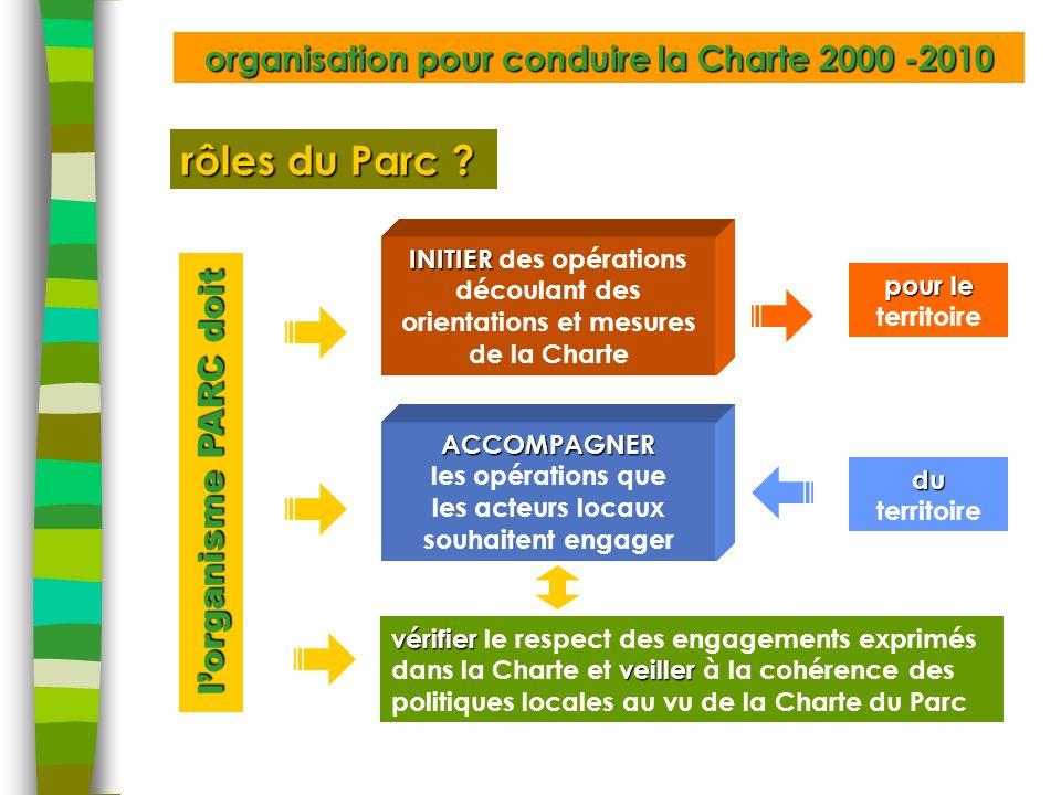 organisation pour conduire la Charte 2000 -2010 INITIER INITIER des opérations découlant des orientations et mesures de la Charte pour le pour le territoireACCOMPAGNER les opérations que les acteurs locaux souhaitent engager du du territoire rôles du Parc .
