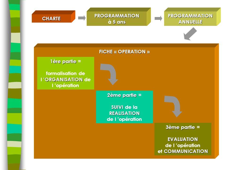CHARTE transcription opérationnelle PROGRAMMATION 5 ans à 5 ans de la Charte = les opérations à initier obligatoirement les prestations potentielles du Parc pour accompagner les opérations des acteurs locaux car pas programmable sur 5 ans