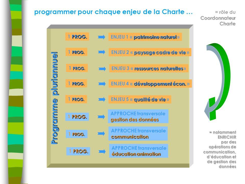 programmer pour chaque enjeu de la Charte … Programme pluriannuel Coordonnateur Charte = rôle du Coordonnateur Charte = notamment ENRICHIR par des opérations de communication, déducation et de gestion des données PROG.