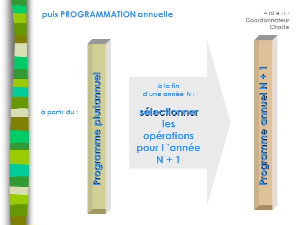 PROGRAMMATION puis PROGRAMMATION annuelle Coordonnateur Charte = rôle du Coordonnateur Charte Programme pluriannuel Programme annuel N + 1 à la fin dune année N :sélectionner les opérations pour l année N + 1 à partir du :