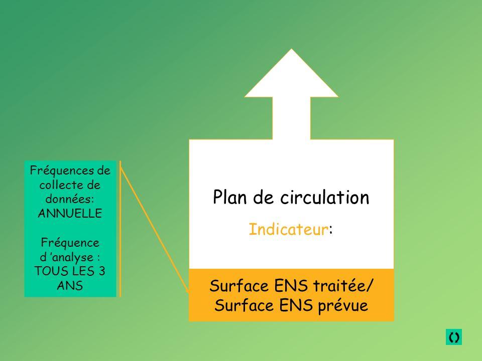 Plan de circulation Indicateur: Surface ENS traitée/ Surface ENS prévue Fréquences de collecte de données: ANNUELLE Fréquence d analyse : TOUS LES 3 ANS