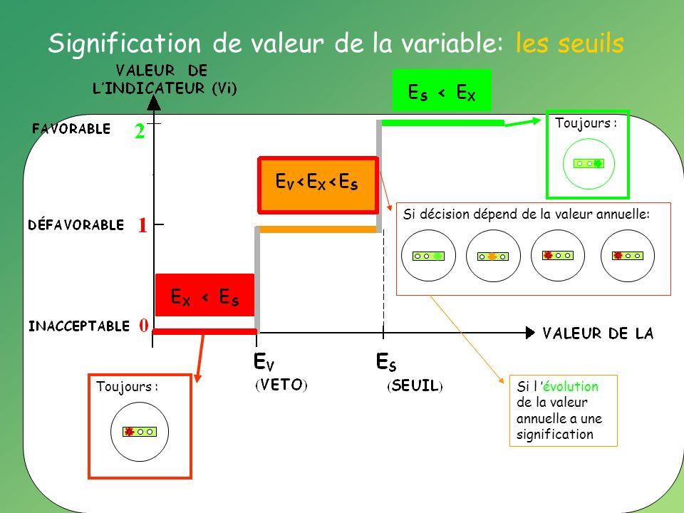 Signification de valeur de la variable: les seuils Toujours : Si décision dépend de la valeur annuelle: Si l évolution de la valeur annuelle a une signification Toujours :