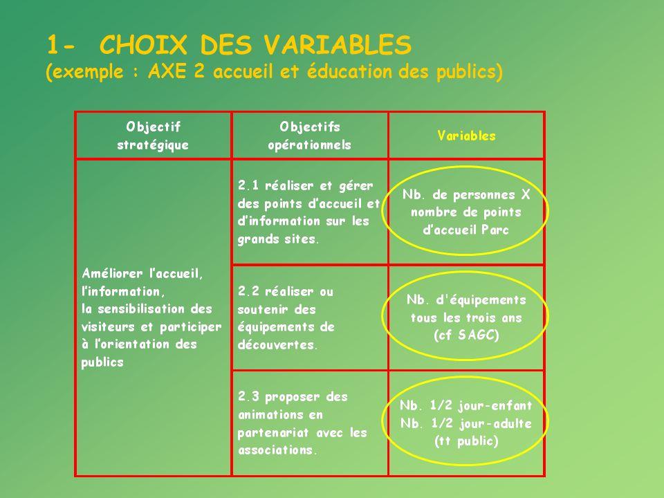 1- CHOIX DES VARIABLES (exemple : AXE 2 accueil et éducation des publics)