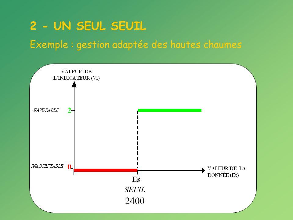 2 - UN SEUL SEUIL Exemple : gestion adaptée des hautes chaumes 2400