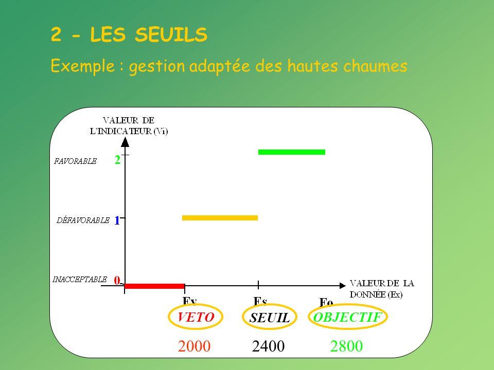 2 - LES SEUILS Exemple : gestion adaptée des hautes chaumes 2400 SEUIL 2000 VETO 2800 OBJECTIF