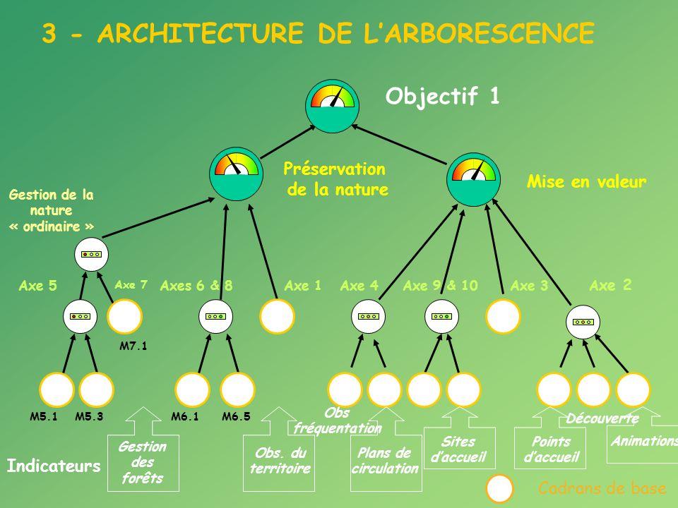 Mise en valeur Objectif 1 Préservation de la nature M5.1M5.3 Axe 5 Gestion de la nature « ordinaire » M6.1M6.5 Axes 6 & 8Axe 4Axe 9 & 10Axe 3 A xe 2 Axe 7 M7.1 Axe 1 Cadrans de base Points daccueil Obs fréquentation Plans de circulation Sites daccueil Découverte Animations Gestion des forêts Obs.