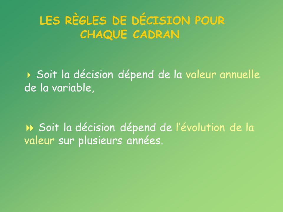 LES RÈGLES DE DÉCISION POUR CHAQUE CADRAN Soit la décision dépend de la valeur annuelle de la variable, Soit la décision dépend de lévolution de la valeur sur plusieurs années.