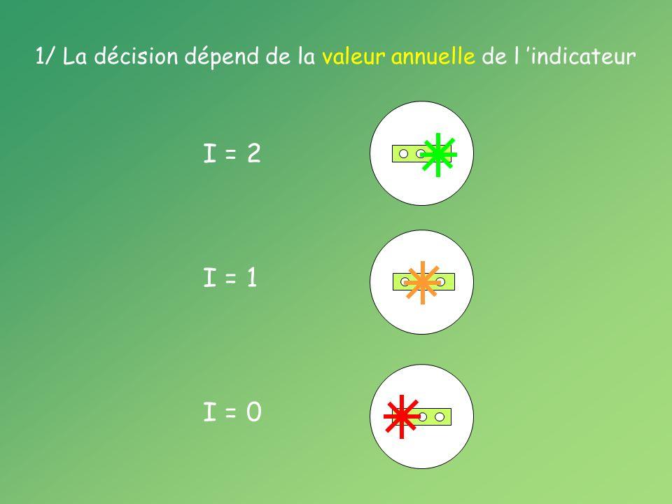 1/ La décision dépend de la valeur annuelle de l indicateur I = 2 I = 1 I = 0