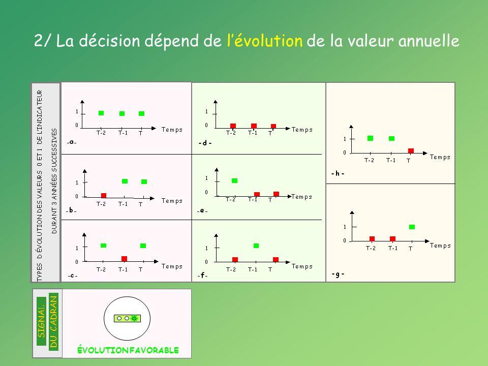 ÉVOLUTION FAVORABLE SIGNA L DU CADRAN 2/ La décision dépend de lévolution de la valeur annuelle