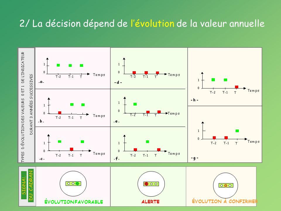 ÉVOLUTION FAVORABLE SIGNA L DU CADRAN ALERTE ÉVOLUTION À CONFIRMER 2/ La décision dépend de lévolution de la valeur annuelle