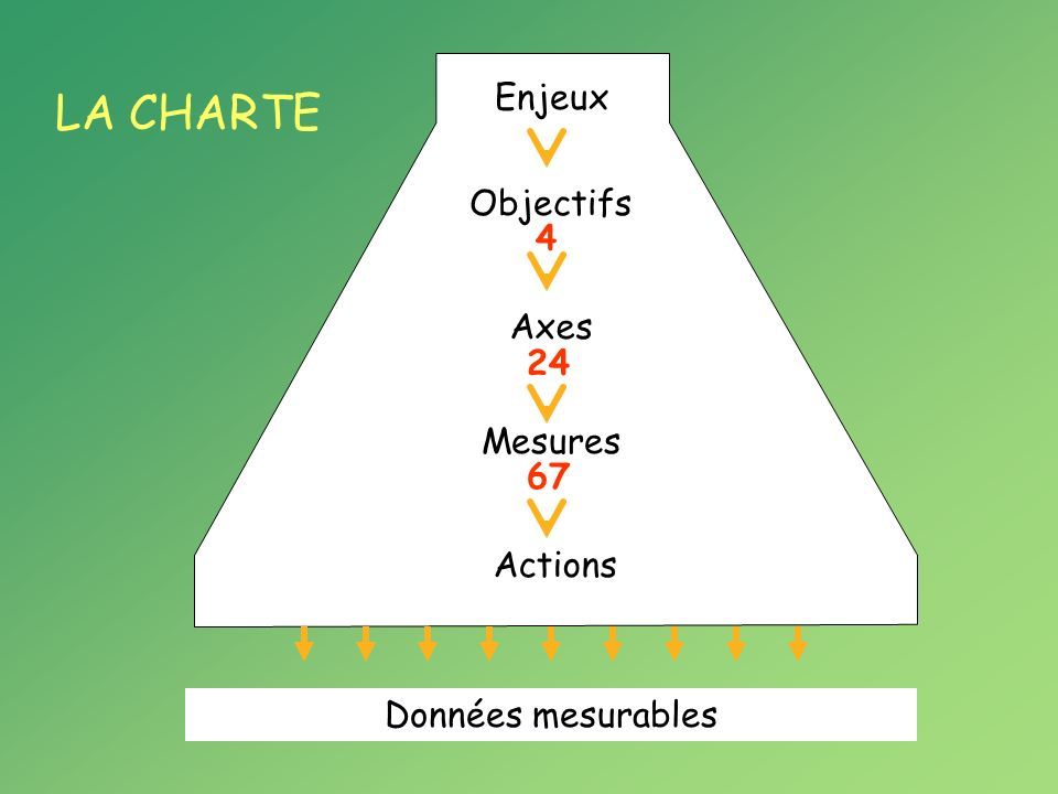 LA CHARTE LE TABLEAU DE BORD Enjeux Objectifs Axes Mesures Actions Données mesurables Cadrans de pilotage Cadrans intermédiaires Cadrans de base Indicateurs architecture