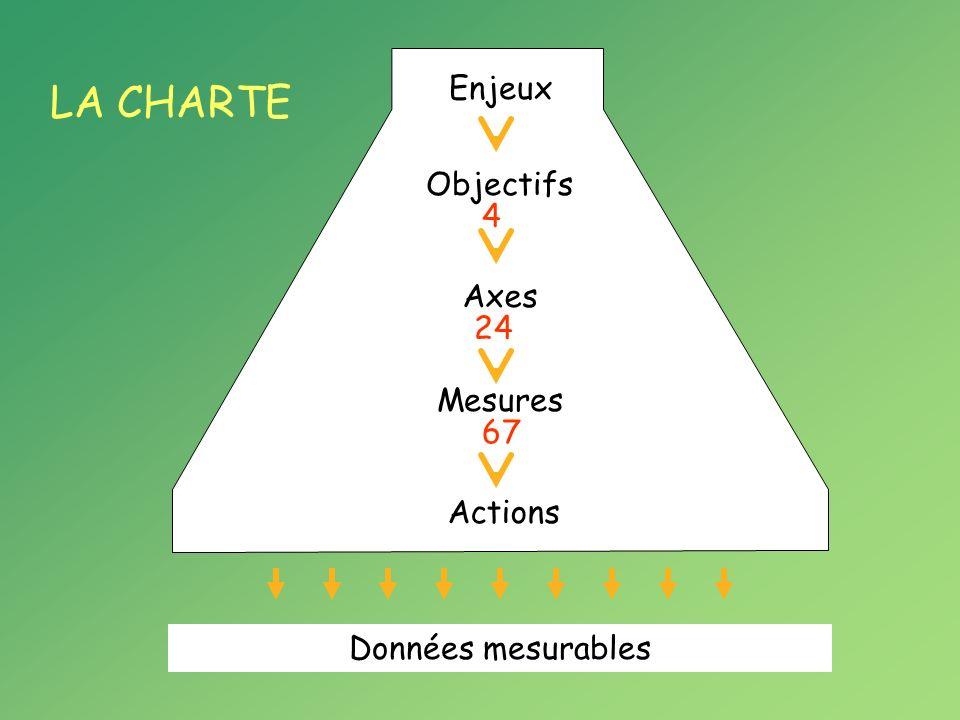 Données mesurables LA CHARTE Objectifs Enjeux Axes Mesures Actions 4 24 67