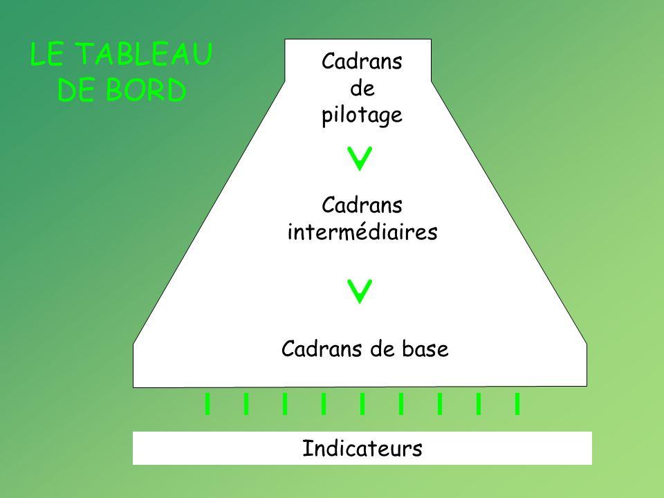 LA CHARTE LE TABLEAU DE BORD Enjeux Objectifs Axes Mesures Actions Données mesurables Cadrans de pilotage Cadrans intermédiaires Cadrans de base Indicateurs Règles de décision