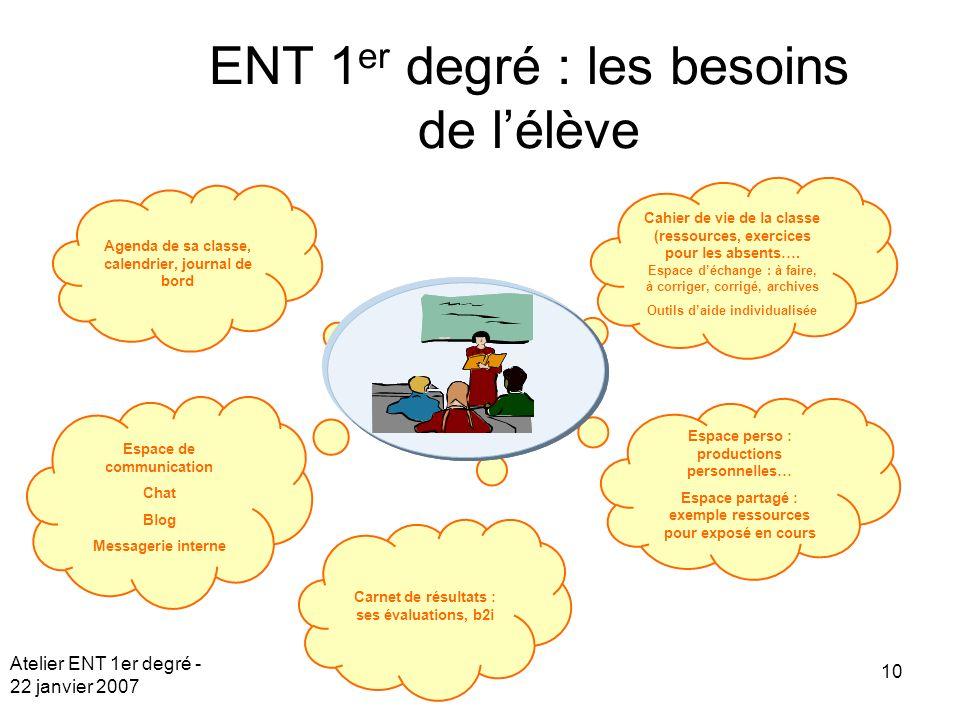 Atelier ENT 1er degré - 22 janvier 2007 10 Carnet de résultats : ses évaluations, b2i Agenda de sa classe, calendrier, journal de bord Espace de commu