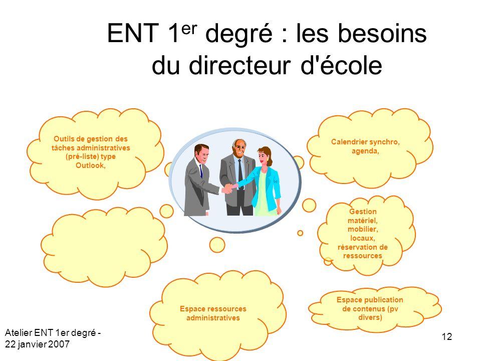 Atelier ENT 1er degré - 22 janvier 2007 12 Espace publication de contenus (pv divers) Espace ressources administratives Outils de gestion des tâches a