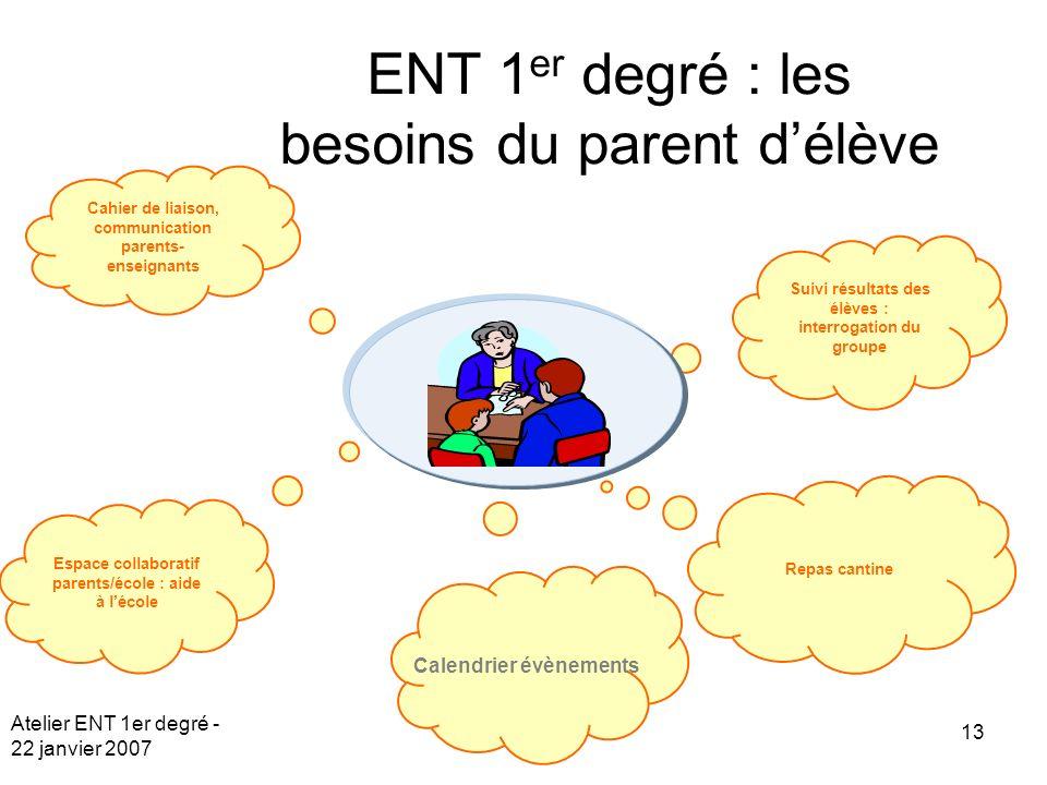 Atelier ENT 1er degré - 22 janvier 2007 13 Cahier de liaison, communication parents- enseignants Espace collaboratif parents/école : aide à lécole Sui