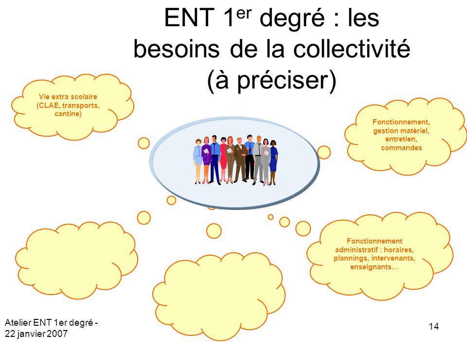 Atelier ENT 1er degré - 22 janvier 2007 14 Vie extra scolaire (CLAE, transports, cantine) Fonctionnement, gestion matériel, entretien, commandes ENT 1