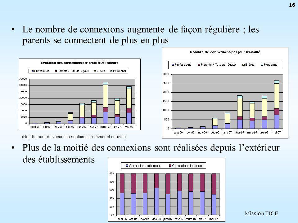 Mission TICE 16 (Rq :15 jours de vacances scolaires en février et en avril) Le nombre de connexions augmente de façon régulière ; les parents se connectent de plus en plus Plus de la moitié des connexions sont réalisées depuis lextérieur des établissements
