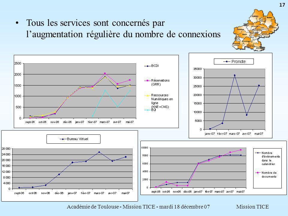 Mission TICEAcadémie de Toulouse - Mission TICE - mardi 18 décembre 07 17 Tous les services sont concernés par laugmentation régulière du nombre de connexions
