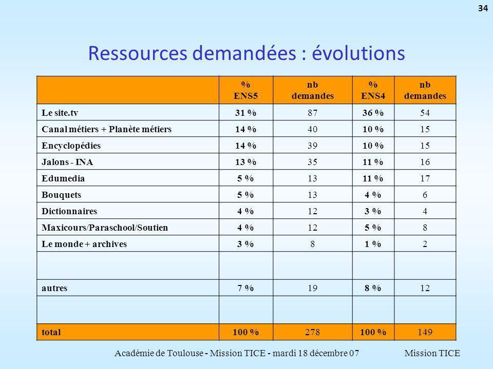 Mission TICE Ressources demandées : évolutions % ENS5 nb demandes % ENS4 nb demandes Le site.tv31 %8736 %54 Canal métiers + Planète métiers14 %4010 %15 Encyclopédies14 %3910 %15 Jalons - INA13 %3511 %16 Edumedia5 %1311 %17 Bouquets5 %134 %6 Dictionnaires4 %123 %4 Maxicours/Paraschool/Soutien4 %125 %8 Le monde + archives3 %81 %2 autres7 %198 %12 total100 %278100 %149 Académie de Toulouse - Mission TICE - mardi 18 décembre 07 34
