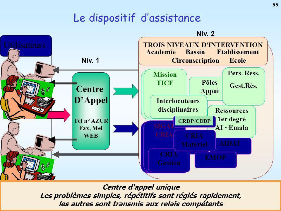 Mission TICEAcadémie de Toulouse - Mission TICE - mardi 18 décembre 07 55 Le dispositif dassistance Centre DAppel Tél n° AZUR Fax, Mel WEB Utilisateur