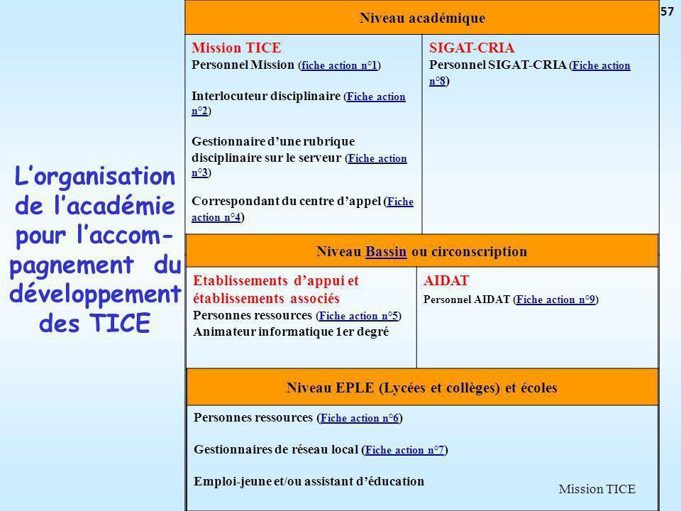 Mission TICE 57 Niveau académique Mission TICE Personnel Mission (fiche action n°1)fiche action n°1 Interlocuteur disciplinaire (Fiche action n°2)Fich
