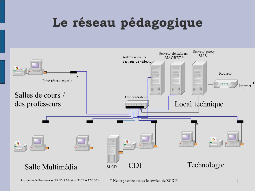 Académie de Toulouse – IPR EVS-Mission TICE – 12/2005 8 Le réseau pédagogique Salle Multimédia Salles de cours / des professeurs CDI Technologie Local
