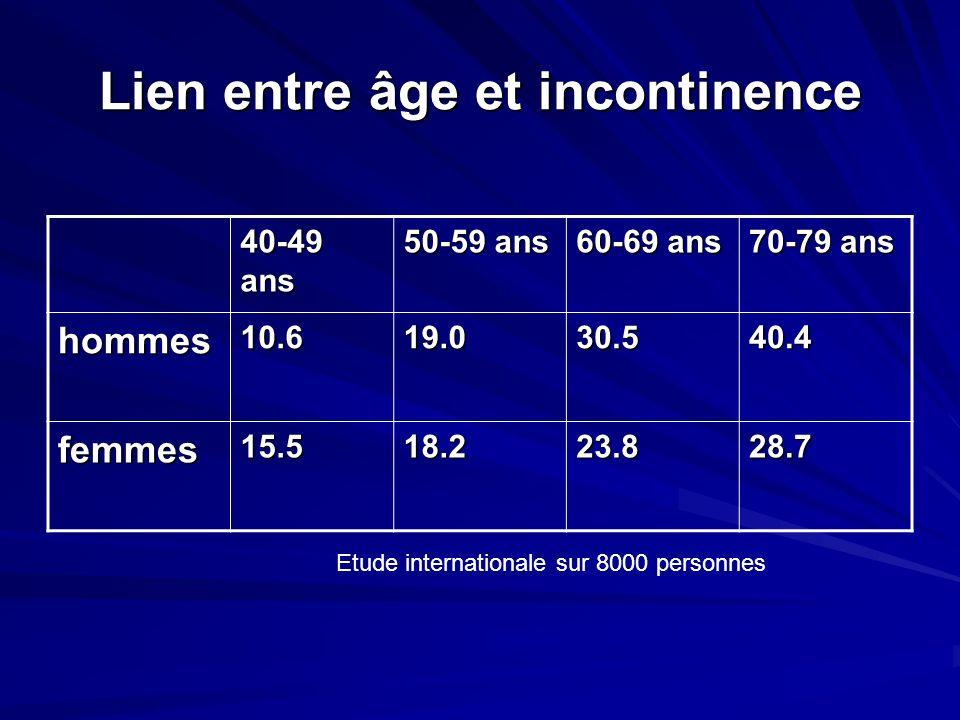 Lien entre âge et incontinence 40-49 ans 50-59 ans 60-69 ans 70-79 ans hommes10.619.030.540.4 femmes15.518.223.828.7 Etude internationale sur 8000 per
