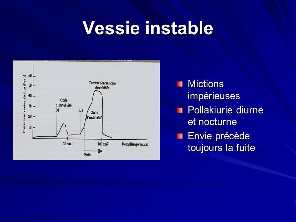 Vessie instable Mictions impérieuses Pollakiurie diurne et nocturne Envie précède toujours la fuite