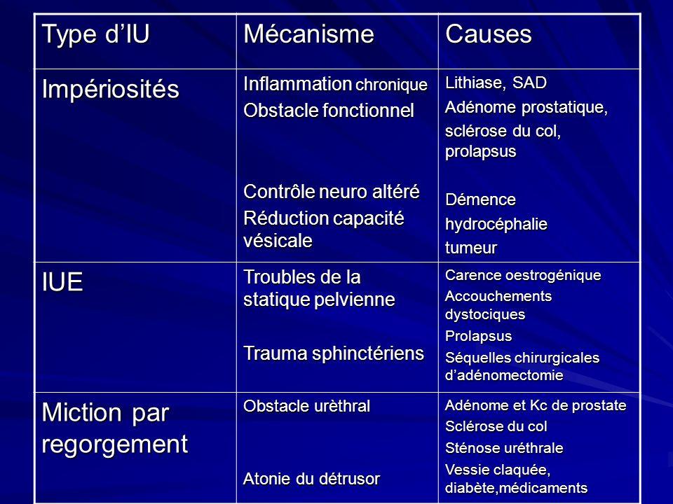 Type dIU MécanismeCauses Impériosités Inflammation chronique Obstacle fonctionnel Contrôle neuro altéré Réduction capacité vésicale Lithiase, SAD Adén