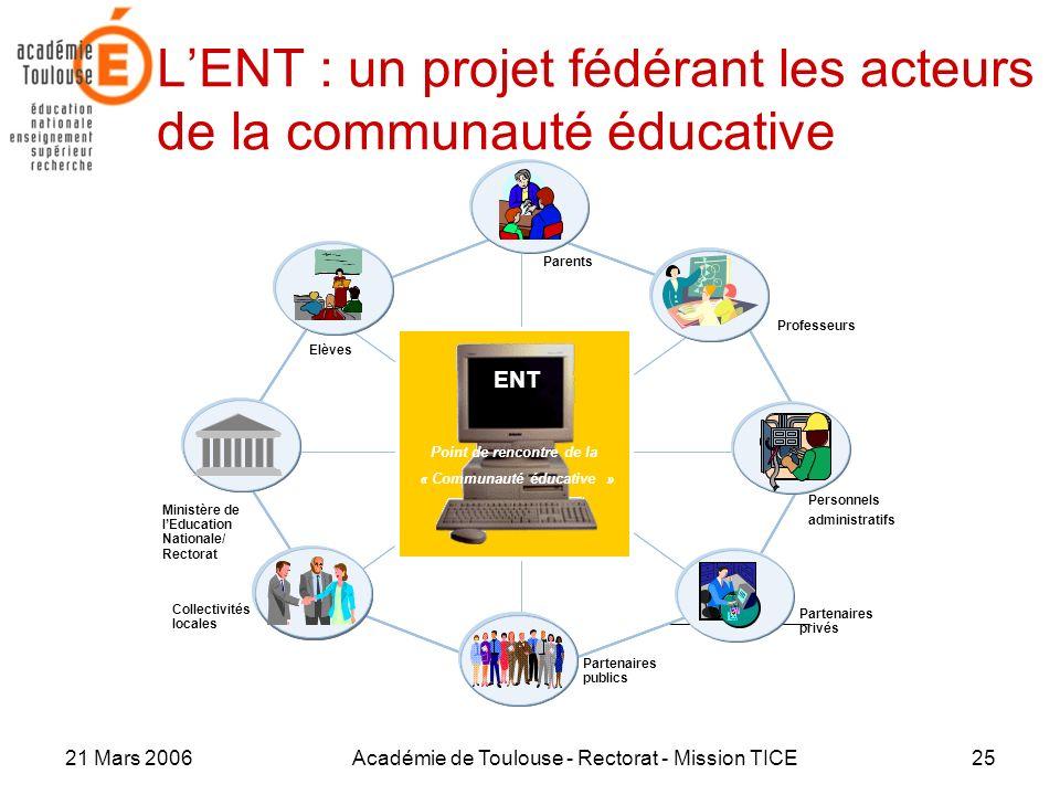21 Mars 2006Académie de Toulouse - Rectorat - Mission TICE25 LENT : un projet fédérant les acteurs de la communauté éducative